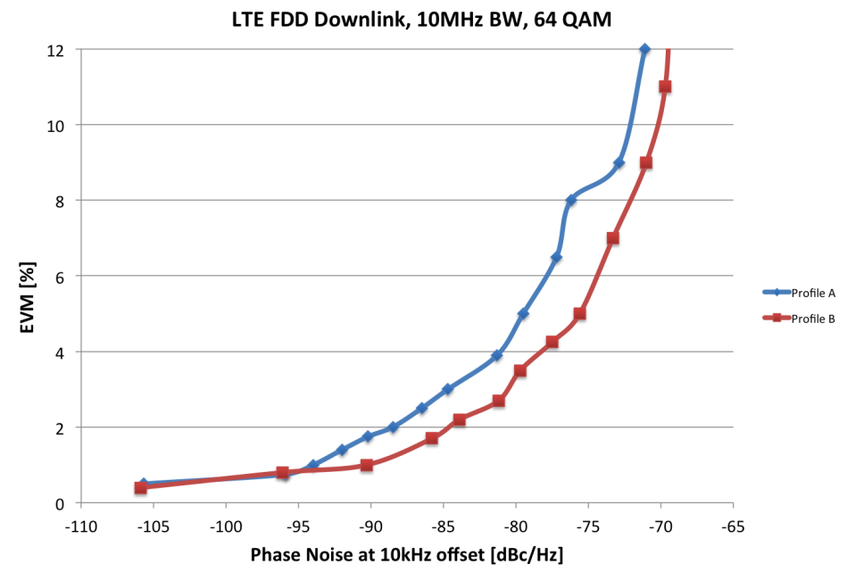A Impact of Phase Noise on EVM Impact of Phase Noise on TX-EVM of a LTE signal Figure 3-11: Measured EVM versus absolute phase noise of a PLL at a 10kHz carrier offset for two different noise