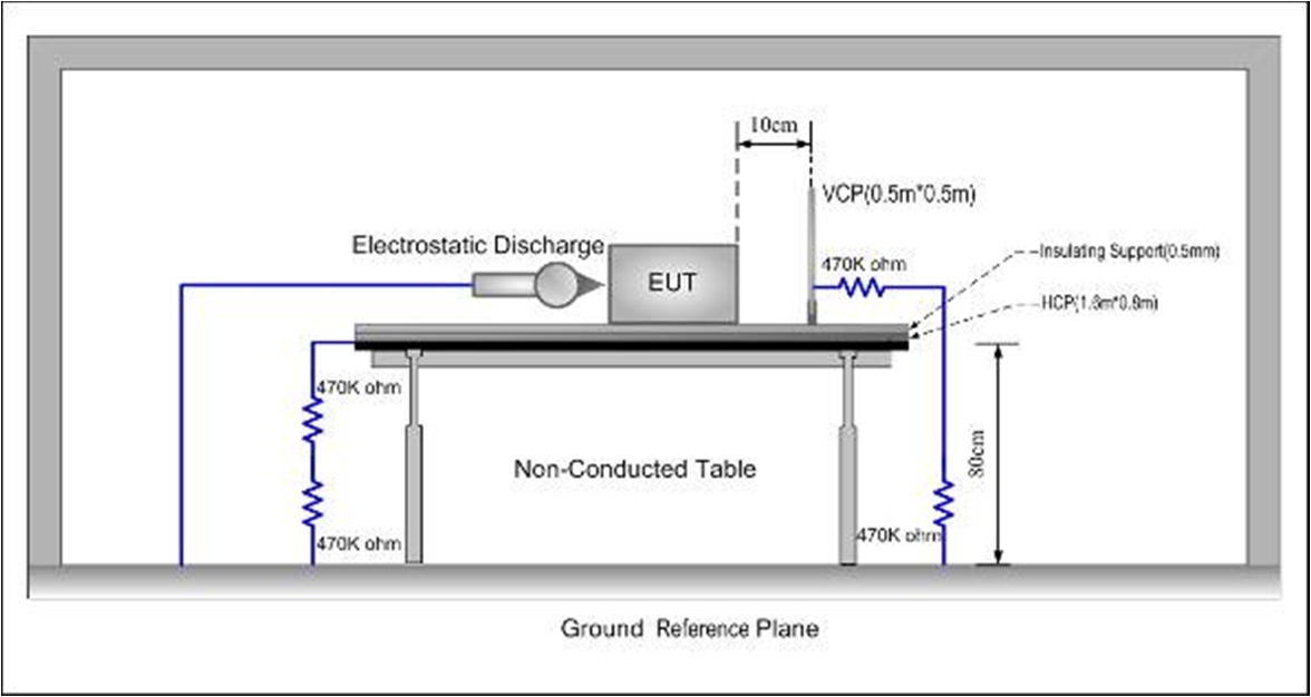 5.2 ESD 5.2.1 Test Procedures 1. Contact discharge was applied only to conductive surfaces of the EUT. Air discharge was applied only to non-conducted surfaces of the EUT. 2. The EUT was put on a 0.