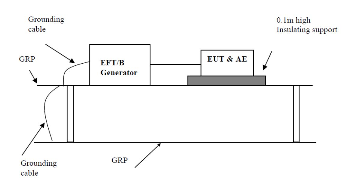 5.4 Electrical Fast Transients 5.4.1 Measurement procedure 1. The EUT was placed on a ground reference plane(grp) insulated by an insulating support 0,1 m thick and the GRP was placed on a 0.