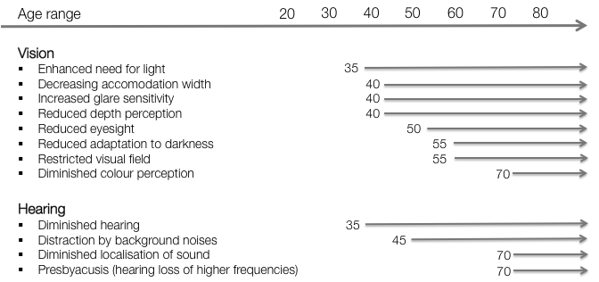 Figure 8: Progression of sensory abilities across a lifespan (translated from Saup, 1992 12 ).