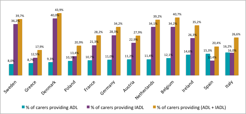 Caregiving relatives usually support those requiring care with virtually all of their daily activities such as: Healthcare and/or rehabilitation: wound care, medication control, health and mobility