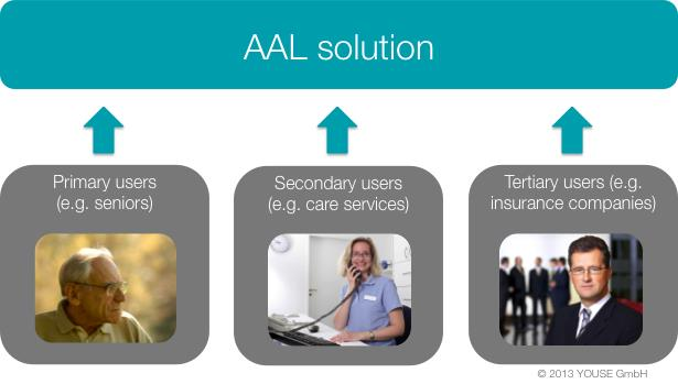 Figure 1: Three user groups of AAL solutions.