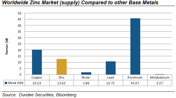 Zn Balance (kt) % of demand Base Metals and Bulk Commodities January 8, 2015 2015 will be all About Supply-Zinc/Nickel best, copper improving!