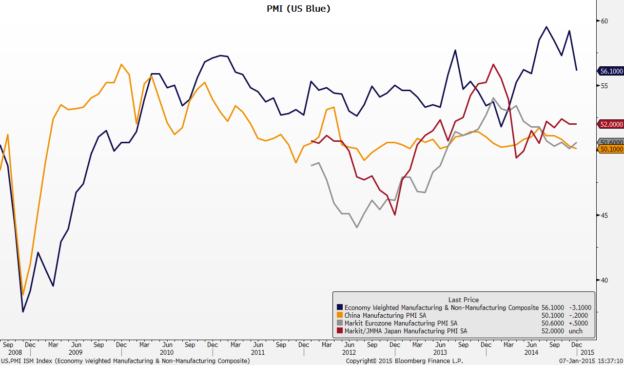 The M+M index will first look to stabilize, and will not benefit from sector rotation until the US$ peaks.