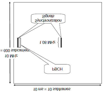 Application Note: LTE PHY Layer Measurement Guide 13 Physical Hybrid ARQ indicator Channel (PHICH) The task for the HARQ indicator channel (PHICH) is simply to indicate in the downlink whether an