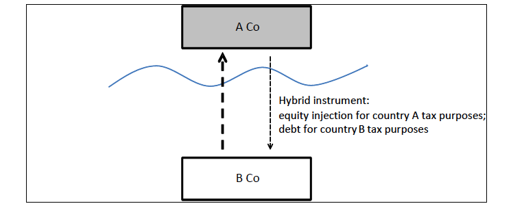 B. TERMINOLOGY 1. Hybrid Mismatch Arrangement One of the most common mechanisms for exploiting the backward nature of the international tax system is the existence of hybrid mismatch arrangement.