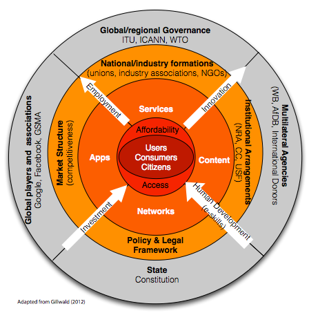 Figure 4: ICT Ecosystem Within this broader ICT ecosystem is a mobile subsystem (m-ecosystem), the potential of which to meet the needs of the BoP can be assessed.