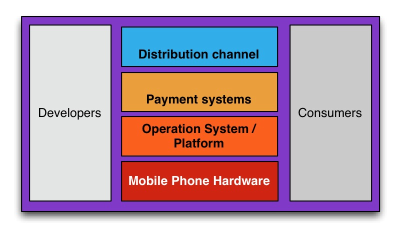 Mobile Operating System (m-os) Platforms Mobile Applications (m-apps) Mobile Application Ecosystem Table 1.