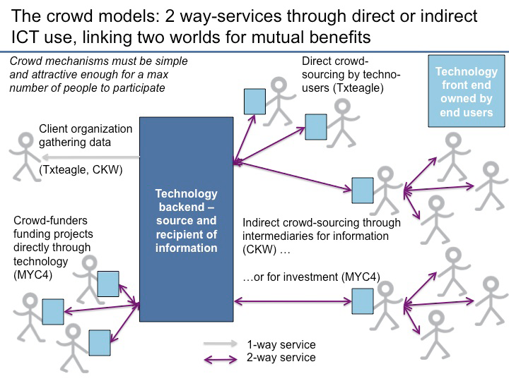 The crowd models: 2 way-services through direct or indirect ICT use, linking two worlds for mutual benefits The benefits of crowdsourcing are numerous.
