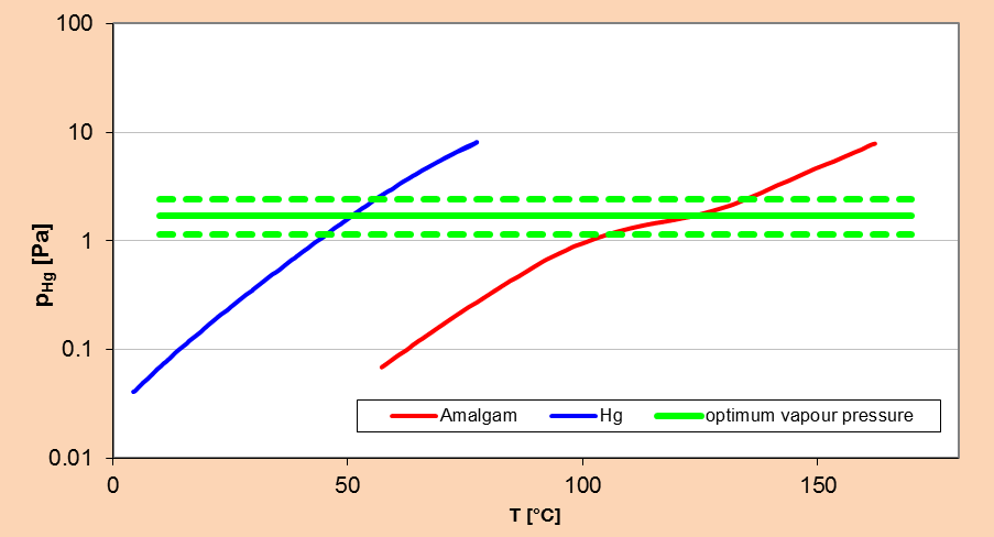 T Hg T Am Hg-Vapour pressure in relation to the mercury (blue) and amalgam temperature (red).