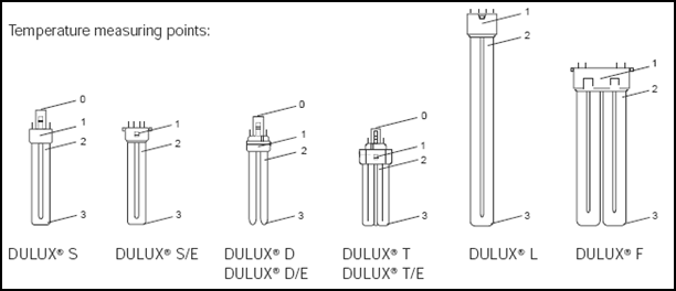 It is therefore relevant only for these lamps (OSRAM DULUX S, D, T and T IN).