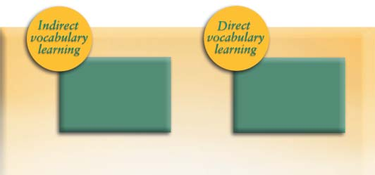 What does scientifically based research tell us about vocabulary instruction?