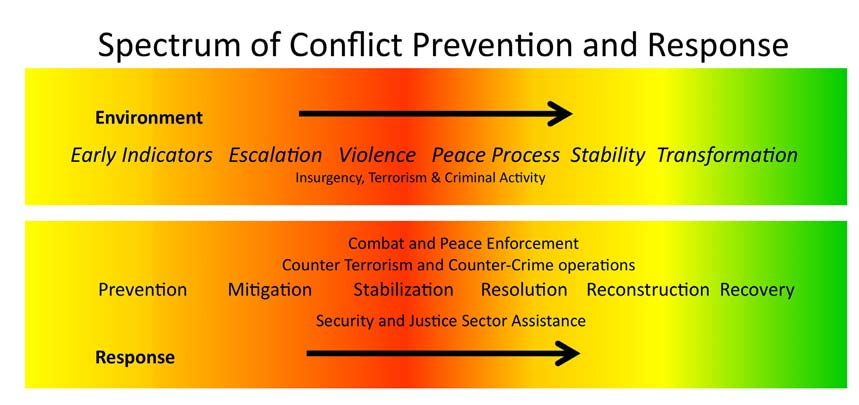 PREVENTING AND RESPONDING TO CRISIS, CONFLICT AND INSTABILITY and information. It is now up to State and USAID to work with the National Security Staff and other civilian U.S. government agencies to develop an effective civilian capability to promote short-term stabilization, sustainable peace, and development.