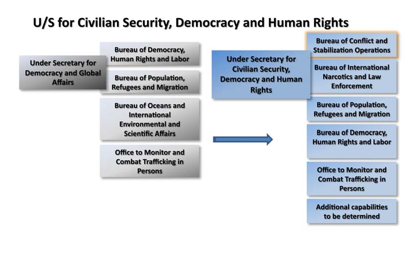 ADAPTING TO THE DIPLOMATIC LANDSCAPE OF THE 21 ST CENTURY The Under Secretary will oversee all of the major operational bureaus that support the State Department s mandate to promote human security,