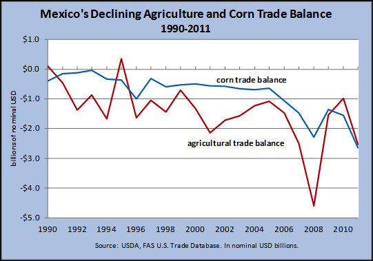 on pace to exceed $20 billion. Mexico currently imports 8-10 million tons of maize each year at a cost that reached $2.6 billion in 2011. (See Figure 2.) Figure 2.