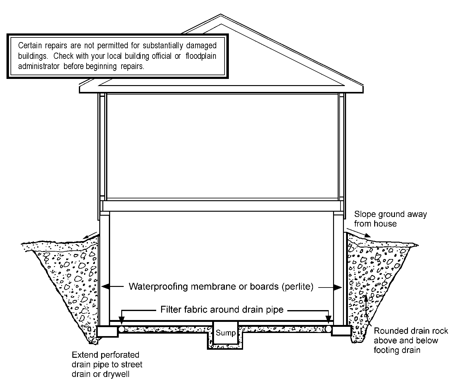 Mitigation ideas 35 installing an interior Foundation Drainage System The basement drainage retrofit depicted below is a simple, generic system utilizing perforated drain pipe, wrapped in filter