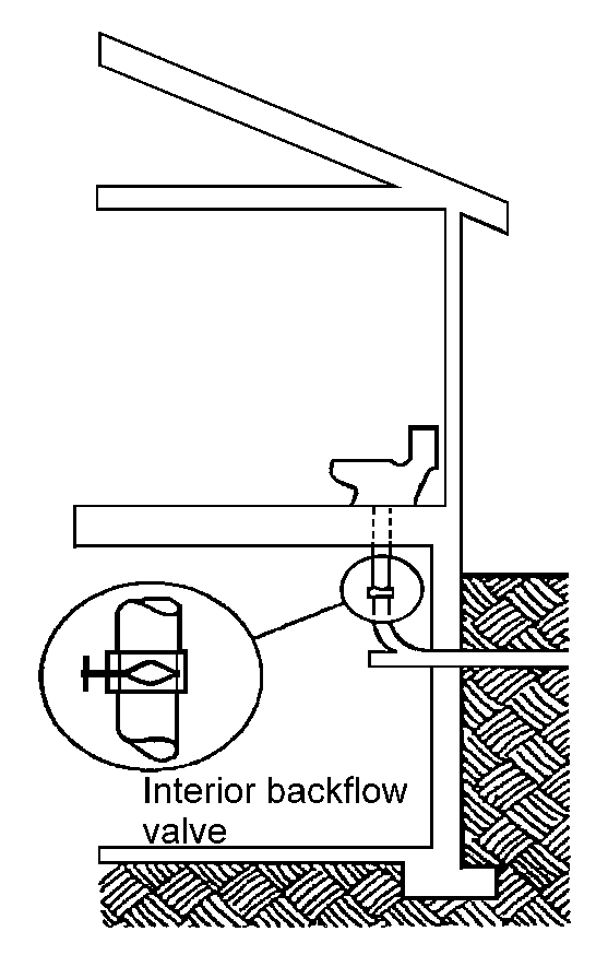 Mitigation ideas 37 installing a Backflow Valve The sewage/septic system is designed to remove sewage from a house.