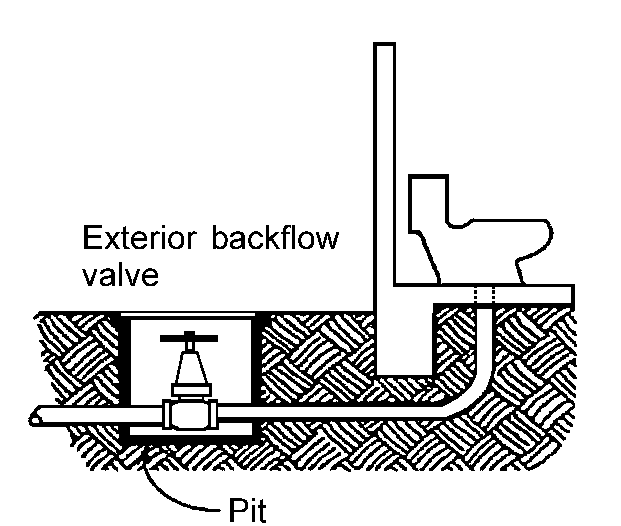The backflow valve is opened by the flow of sewage exiting your home, but closes when the flow reverses preventing sewage from backing up into your home.