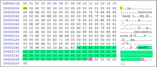I used a Python script to uncompress the data payload of the Login packet. A hex dump of the unencrypted payload is shown in Figure 27. Figure 27. Gh0st RAT uncompressed Login packet.