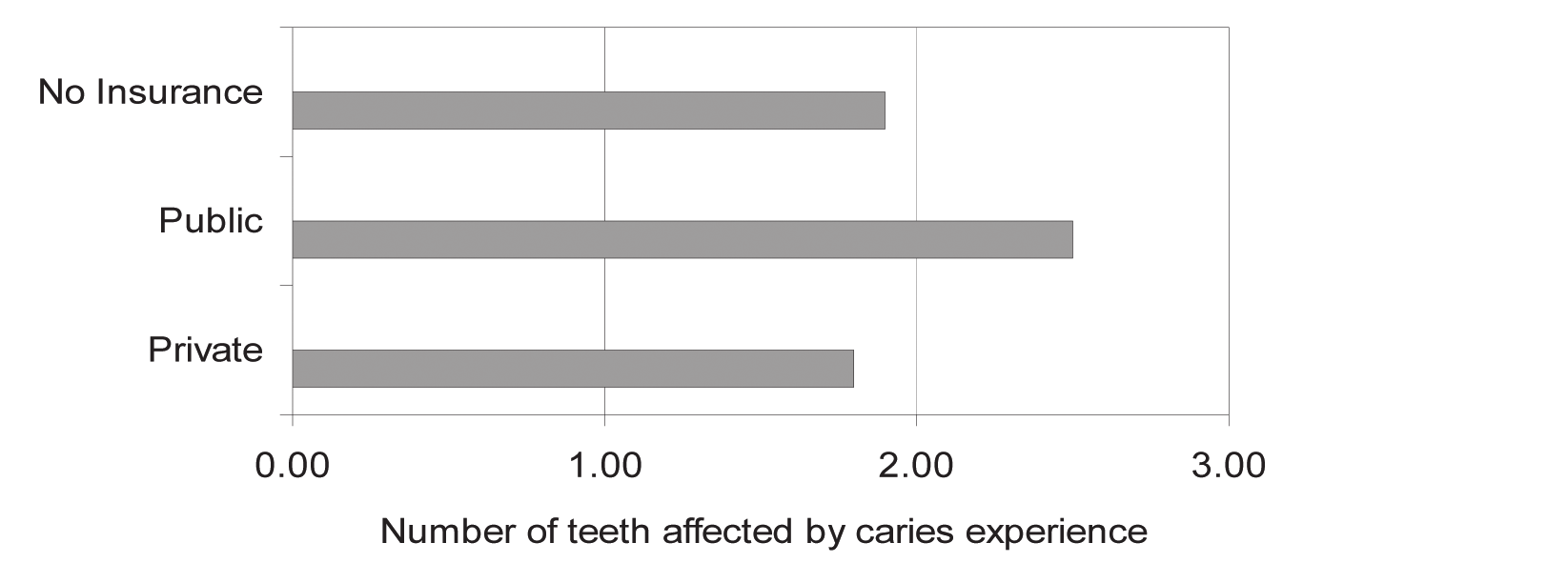 15 Caries Experience continued Figure 2: Average number of teeth affected by caries experience among Michigan 3rd grade children with any caries experience, by type of dental insurance and