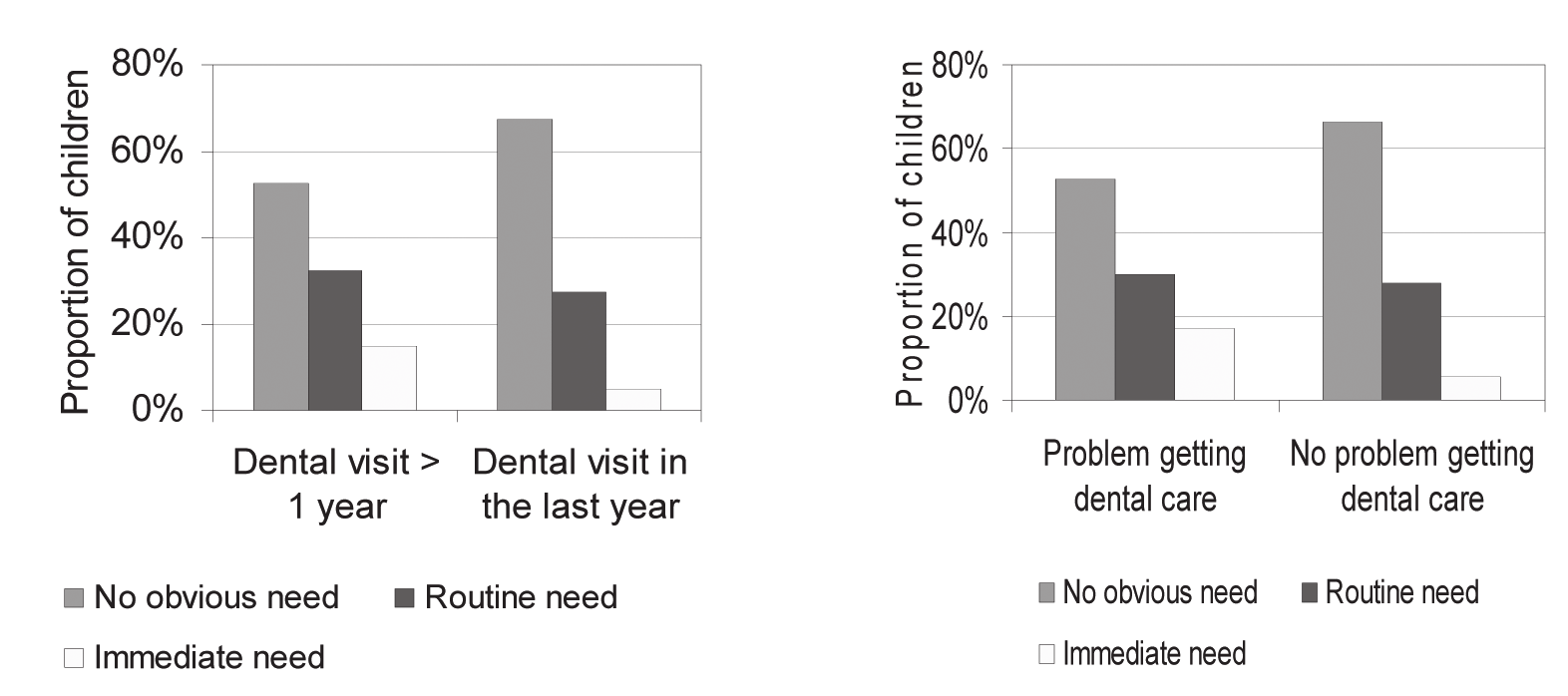 18 Count Your Smiles URGENCY OF NEEDED DENTAL CARE (Treatment Urgency) Uninsured children enrolled in free and reduced lunch programs were nearly three times more likely to have immediate dental