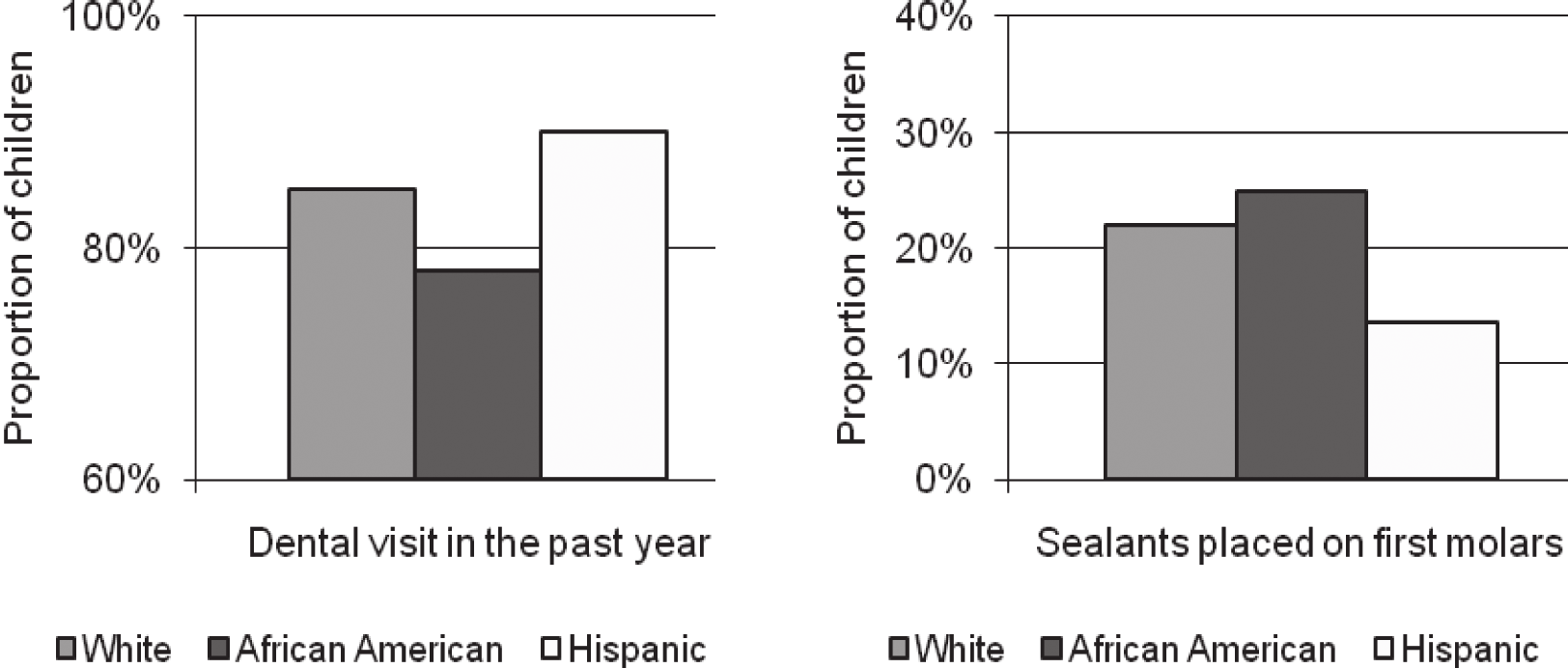 However, racial and ethnic disparities existed for annual dental utilization. (Figure 18) Barriers to accessing dental care were reported by 10.