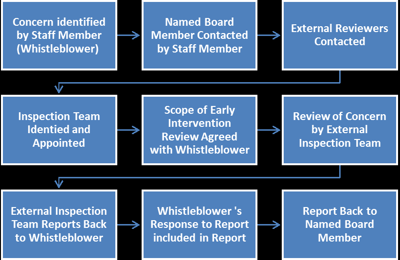 ANNEX 6: EARLY INTERVENTION SCHEME impedes the development of a learning culture, damages staff and leaves safety and care concerns unresolved.