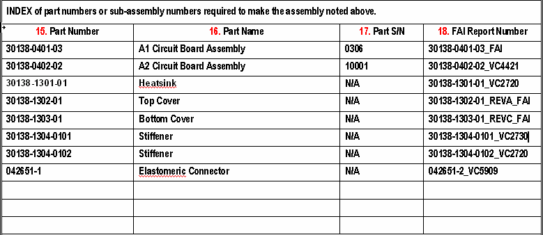 Index of Part Numbers or Sub-Assembly required to make assembly. The index of part numbers or subs that need to be on this list are all parts from the parts list.
