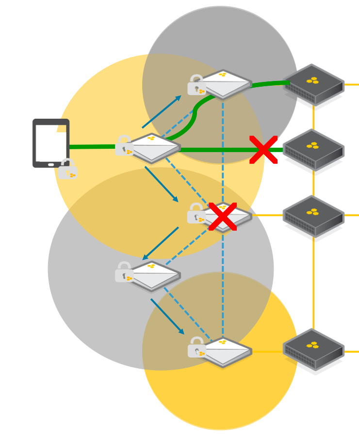 MOBILE FIRST ENTERPRISE 11 Figure 6 - Creating A Fully Resilient Mobility Platform Aerohive access points use co-operative control to communicate client information and to optimize RF configurations.