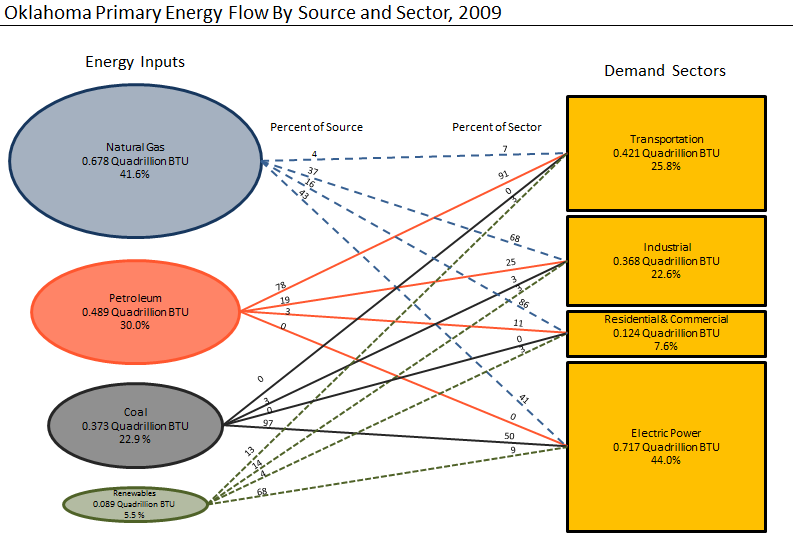 Defining the Energy Landscape collectively account for 21% of the U.S. electricity supply.