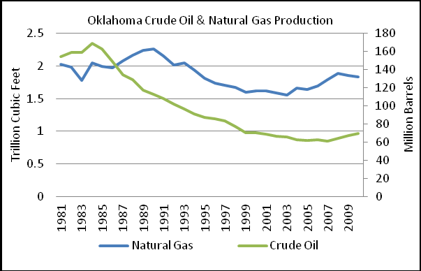 Natural Gas and Oil Northwestern Oklahoma s Anadarko basin for example, the Granite Wash and the Cleveland and Tonkawa tight sand formations, where only marginal production could be achieved with