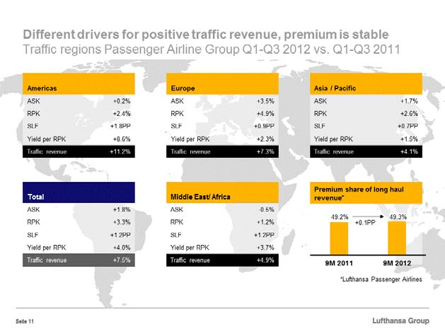 As already explained, revenue in all passenger airlines developed well. Let us take a look at the different traffic regions. Basically, we improved sales, load factors and average yields everywhere.