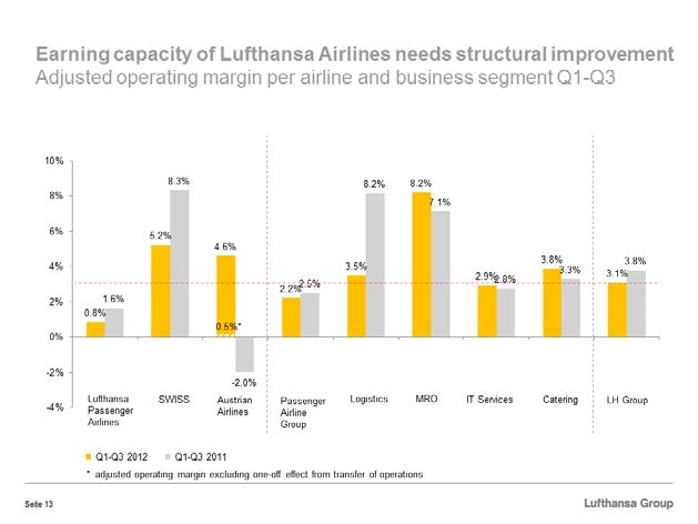 Given the fact that forward bookings have weakened, we have to expect that the already unsatisfactory profit situation at Lufthansa Passenger Airlines will become even worse.