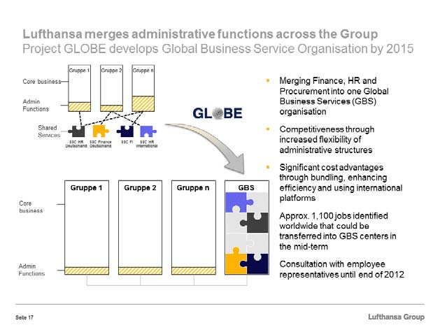 GLOBE stands for the group-wide pooling and centralisation of functions such as Finance, HR and procurement.