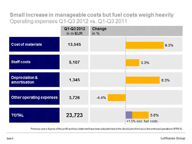 In the first nine months we continued to have good control of the manageable costs. Despite revenue growth of 6.1 per cent, costs excluding fuel went up by only 1.