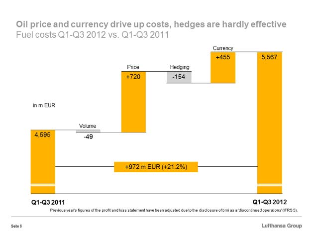 The increase of 972 million Euros in fuel costs that I mentioned was driven solely by a higher price and FX effects.