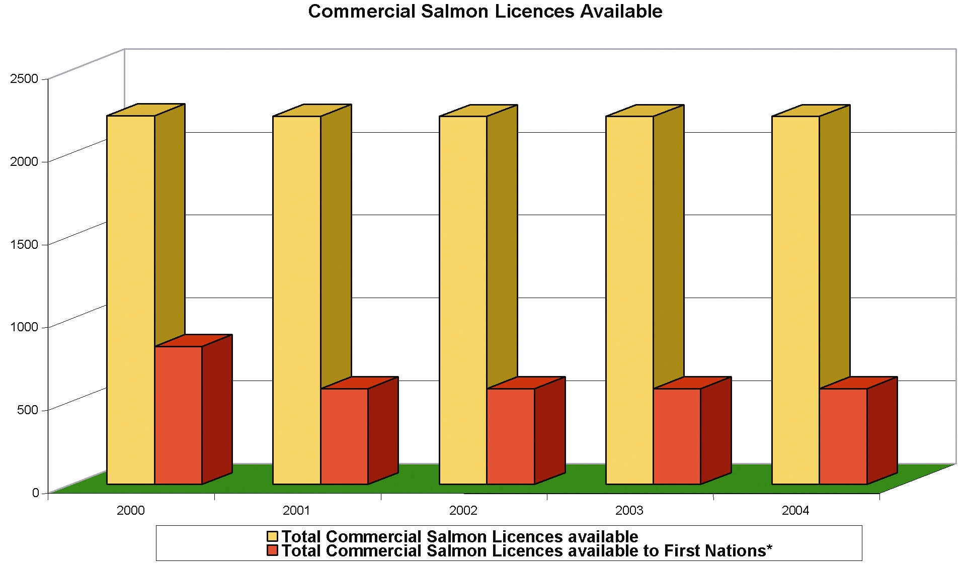 2. The Rising Commercial Salmon Fishery Figure 2. Commercial Salmon Licences Available Source data: www.pac.dfo-mpo.gc.