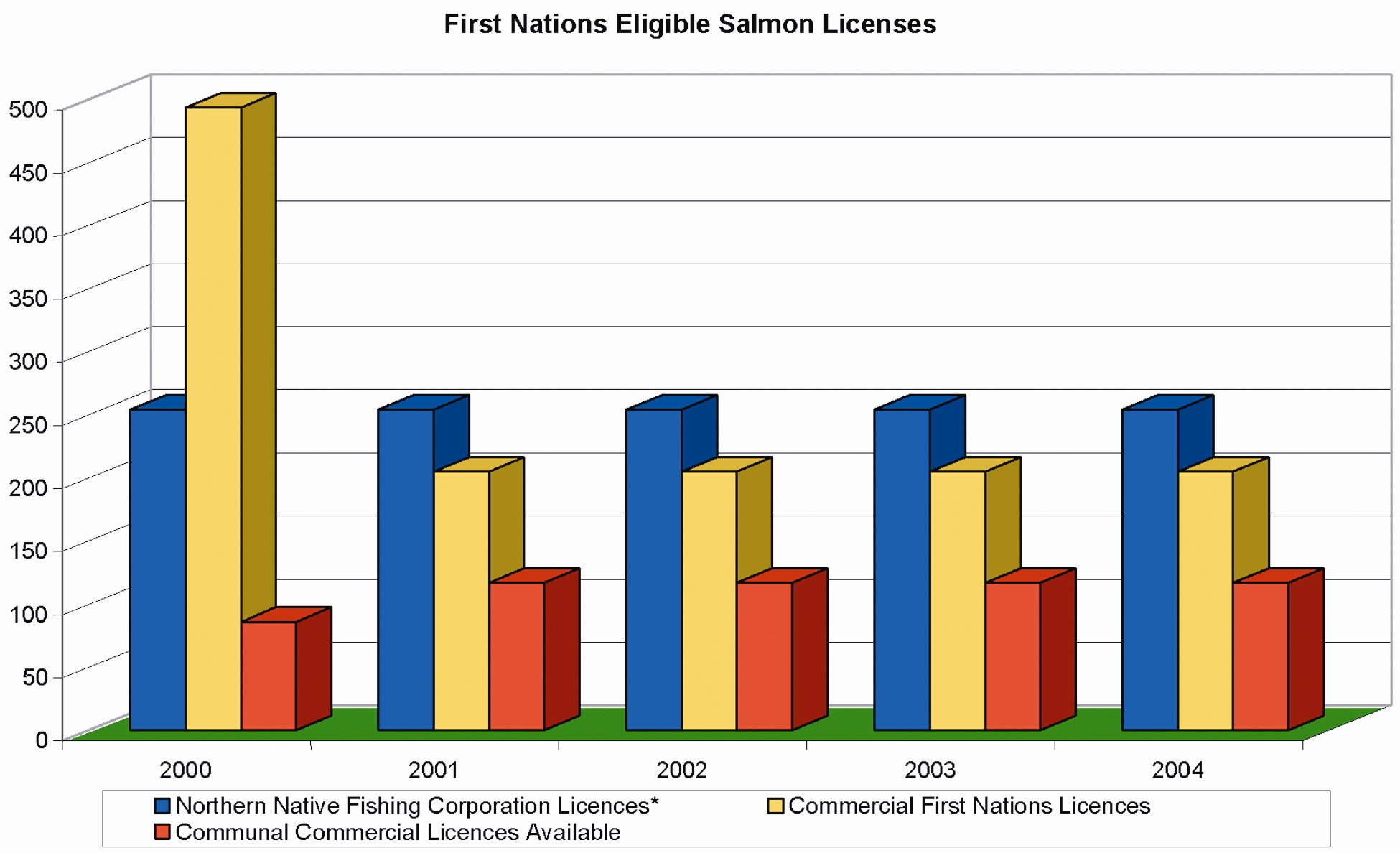 First Nations Eligible Salmon Licences Source data: www.pac.dfo-mpo.gc.ca * In 1982, BC Packers Ltd.