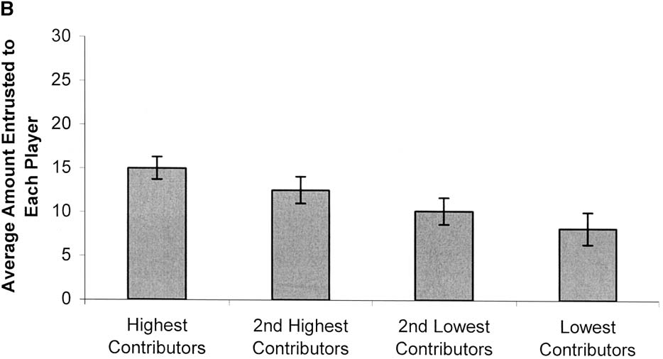 216 P. Barclay / Evolution and Human Behavior 25 (2004) 209 220 Fig. 2. (continued ) bottom-ranking and second lowest contributors [ Fs(1,9) = 47.38 and 9.89, p <.001 and p =.