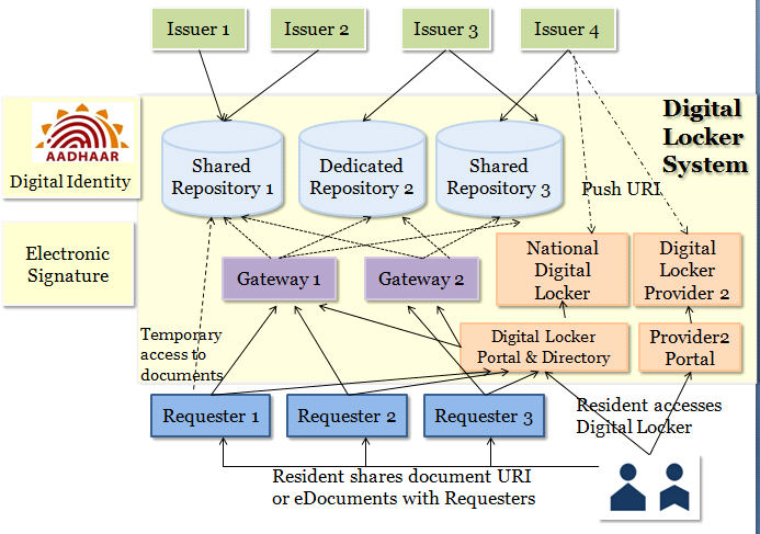 Diagram depicts the federated model of document storage via designated dedicated digital repositories.