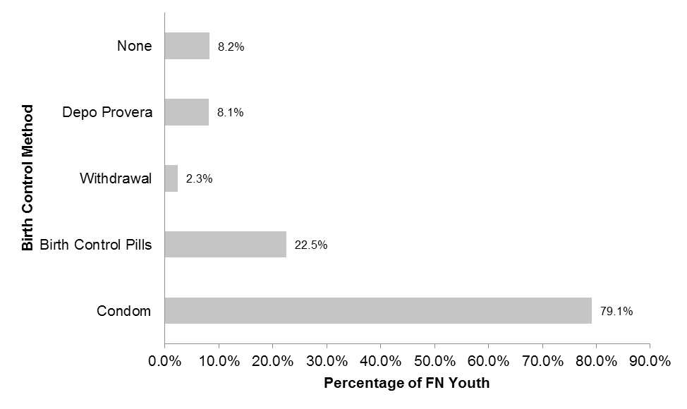 Regarding age and gender, the proportions of First Nations youth who were sexually active were similar among males and females. Among First Nations youth, of those aged 12 to 14 years, 9.