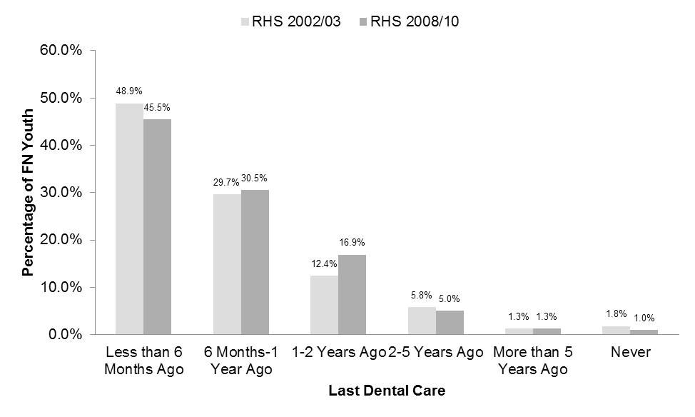 RHS 2008/10 Youth Survey Chapter 25: Oral Health Figure 25.1. Percentage Distribution of First Nations Youth, by Last Time Dental Care was Obtained prior to RHS 2002/03 (n = 4,983) and prior to RHS 2008/10 (n = 4,510) Note.