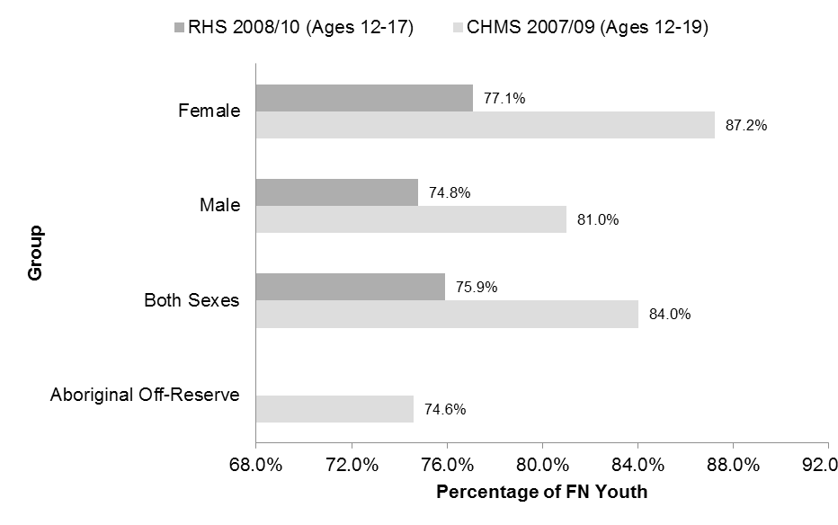 RHS 2008/10 Youth Survey Chapter 25: Oral Health Figure 25.2. Percentage of Youth Reporting any Dental Care in the 12 months prior to the CHMS 2007 09 (n = 1,008) and RHS 2008/10 (n = 4,510) Dental Pain In RHS 2008/10, 21.