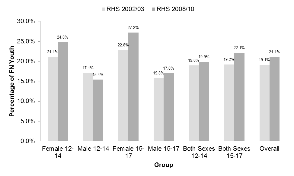 RHS 2008/10 Youth Survey Chapter 25: Oral Health Figure 25.3.