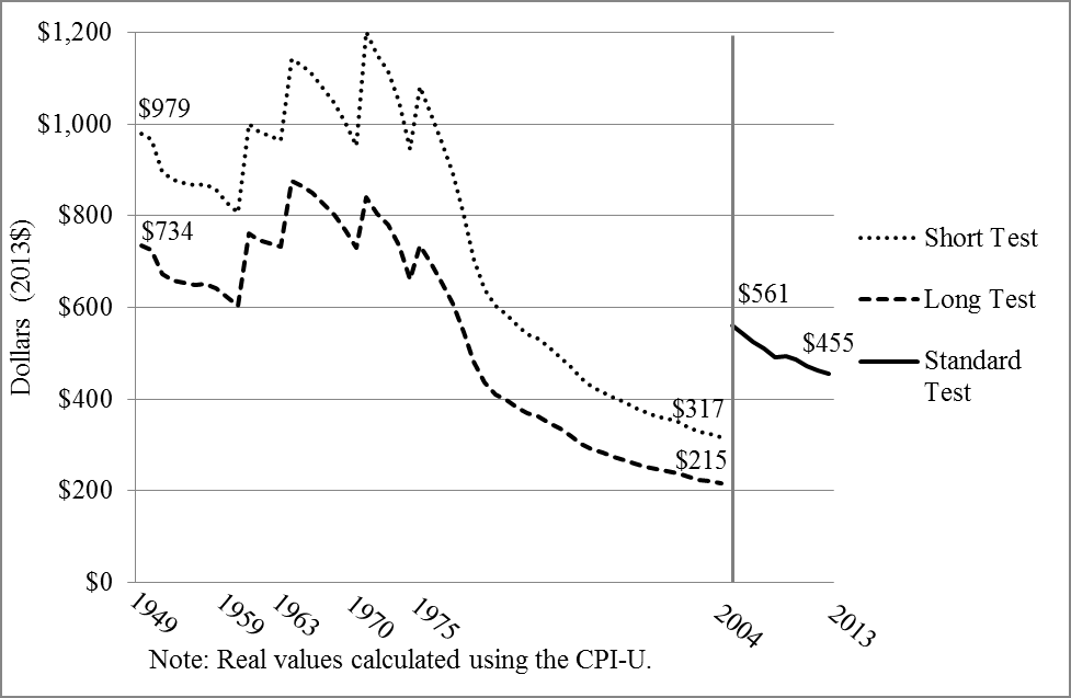 Figure 1: Real Values of the Salary Level Tests using the Long, Short, and Standard Duties Tests, 1949-2013 As a result of the erosion of the real value of the standard salary level, more and more