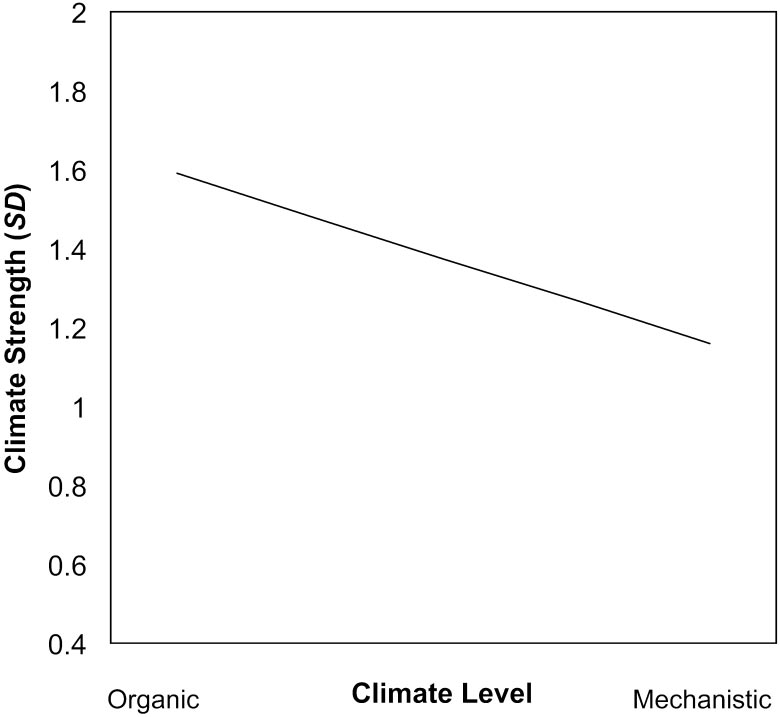 WHEN ORGANIZATIONAL CLIMATE IS UNAMBIGUOUS 357 organization standard deviations on members climate perceptions were found in organizations with more mechanistic climates.