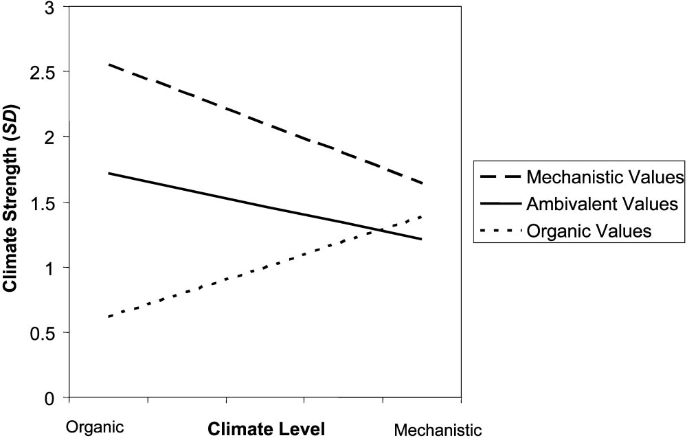 358 DICKSON, RESICK, AND HANGES variance in climate strength, R 2.09, F inc (1, 83) 20.40, p.01.