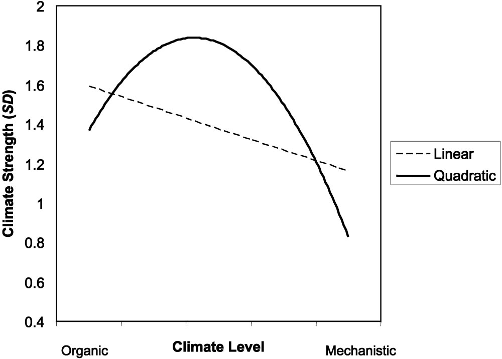 WHEN ORGANIZATIONAL CLIMATE IS UNAMBIGUOUS 359 Table 3 Exploratory Analyses Examining Nonlinear Relationships With Climate Strength 95% CI Analysis and step Predictor variables a,b R 2 c F/F inc df b