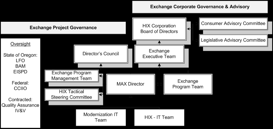 The Oregon Health Insurance Exchange Corporation Program Management Plan defined an updated governance structure and processes and distinguished project governance from corporate governance.