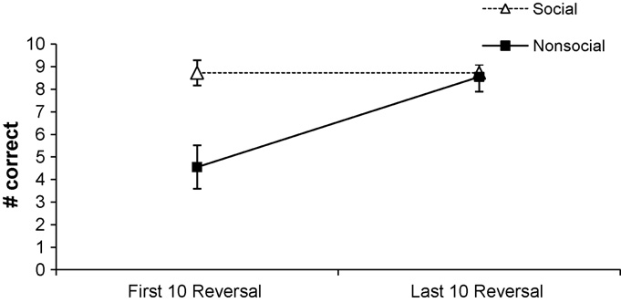 There was a significant difference between the social and non-social conditions in chimpanzees (p = 0.02), but no significant difference between dogs in this measure. Fig. 3.